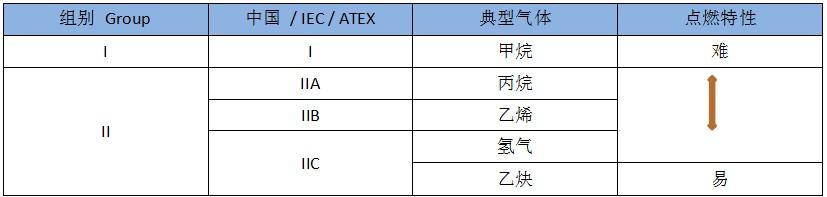 防爆设备ATEX认证